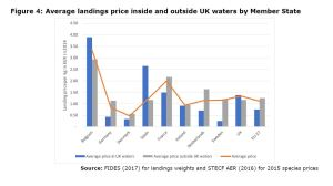 Figure 4: Average landings price inside and outside UK waters by Member State
