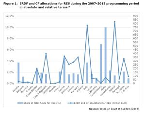 Figure 1: ERDF and CF allocations for RES during the 2007-2013 programming period in absolute and relative terms
