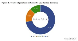 Figure 2: Total budget share by fund: the Low Carbon Economy