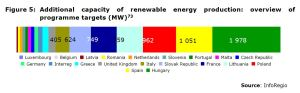 Figure 5: Additional capacity of renewable energy production: overview of programme targets (MW)