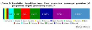 Figure 7: Population benefiting from flood protection measures: overview of programme targets (thousand persons)