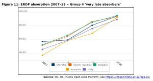 Figure 11: ERDF absorption 2007-13 – Group 4 'very late absorbers'