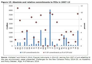 Figure 15: Absolute and relative commitments to FEIs in 2007-13