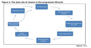 Figure 2: The dual role of closure in the programme lifecycle