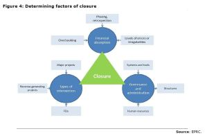 Figure 4: Determining factors of closure