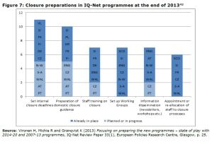 Figure 7: Closure preparations in IQ-Net programmes at the end of 2013