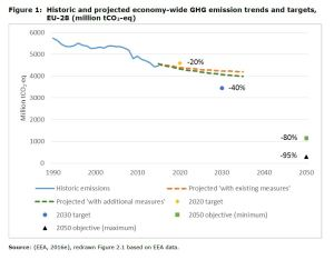 Figure 1 Historic and projected economy-wide GHG emission trends and targets, EU-28 (million tCO2-eq)