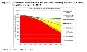 Figure 6 Illustrative sensitivities in the context of meeting the 60% reduction target for transport in 2050