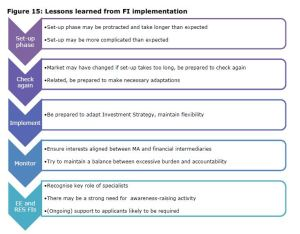 Figure 15: Lessons learned from FI implementation