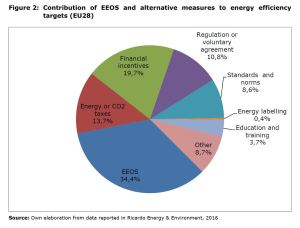 Figure 2: Contribution of EEOS and alternative measures to energy efficiency targets (EU28)