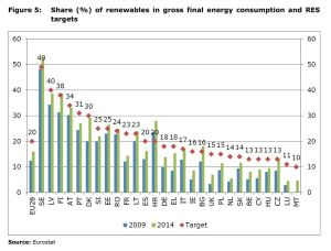 Figure 5: Share (%) of renewables in gross final energy consumption and RES targets