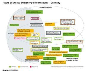 Figure 6: Energy efficiency policy measures - Germany