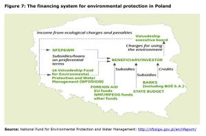 Figure 7: The financing system for environmental protection in Poland