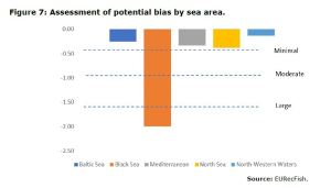 Figure 7: Assessment of potential bias by sea area.