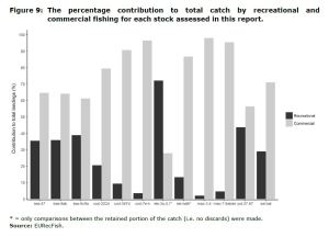 Figure 9: The percentage contribution to total catch by recreational and commercial fishing for each stock assessed in this report.