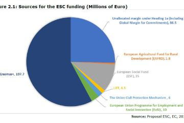 Figure 2.1: Sources for the ESC funding (Millions of Euro)