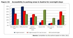 Figure 10: Accessibility to parking areas in Austria for overnight stays