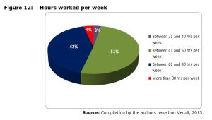 Figure 12: Hours worked per week