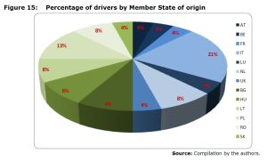 Figure 15: Percentage of drivers by the Member State of origin