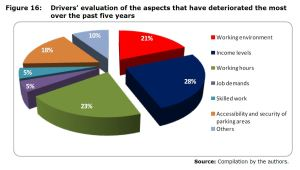 Figure 16: Drivers' evaluation of the aspects that have deteriorated the most over the past five years