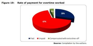 Figure 19: Rate of payment for overtime worked