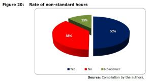 Figure 20: Rate of non-standard hours