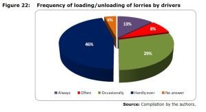Figure 22: Frequency of loading/unloading of lorries by drivers