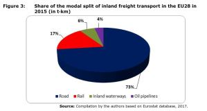 Figure 3: Share of the modal split of inland freight transport in the EU28 in 2015 (in t-km)