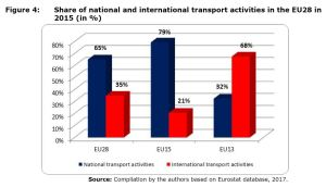 Figure 4: Share of national and international transport activities in the EU28 in 2015 (in %)