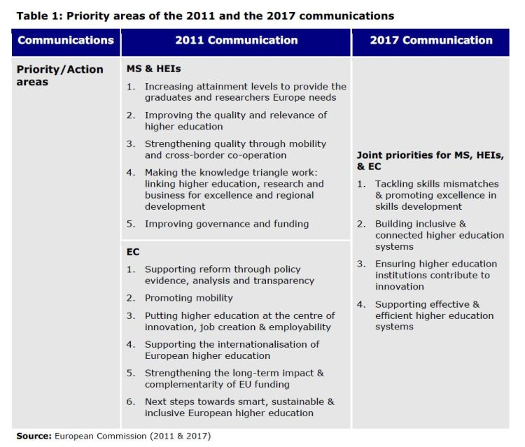 Table 1: Priority areas of the 2011 and the 2017 communications