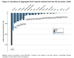 Figure 2: Variations in aggregate EU27 imports volume from the UK, by sector, 2030