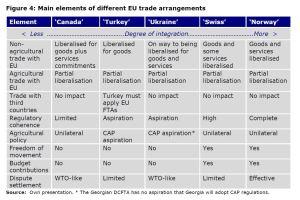 Figure 4: Main elements of different EU trade arrangements