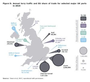 Figure 5: Annual lorry traffic and EU share of trade for selected major UK ports in 2015