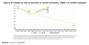 Figure 8: People at risk of poverty or social exclusion, 2005–13 (million people)