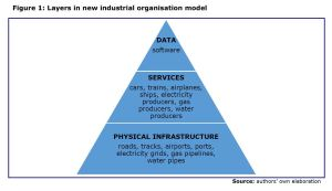 Figure 1: Layers in new industrial organisation model