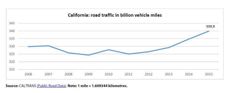 California: road traffic in billion vehicle miles