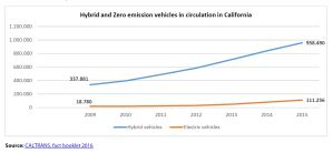 Hybrid and Zero emission vehicles in circulation in California