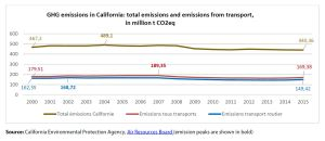 GHG emissions in California: total emissions and emissions from transport, in million t CO2eq