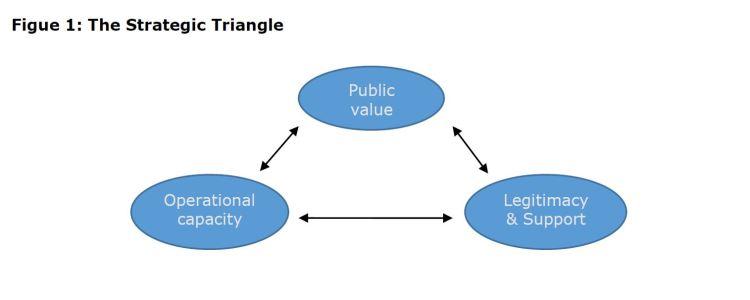 Figure 1: The Strategic Triangle