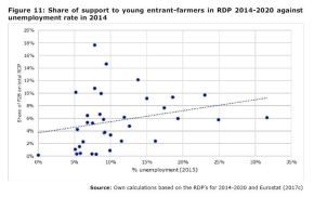 Figure 11: Share of support to young entrant-farmers in RDP 2014-2020 against unemployment rate in 2014