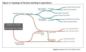 Figure 2: Typology of farmers starting in agriculture