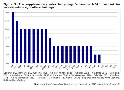 Figure 5: The supplementary rates for young farmers in M04.1 'support for investments in agricultural holdings