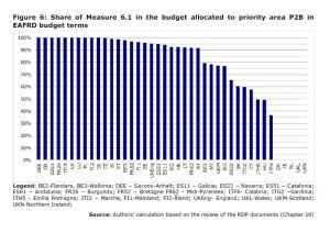 Figure 6: Share of Measure 6.1 in the budget allocated to priority area P2B in EAFRD budget terms