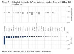 Figure 7: Estimated change in CAP net balances resulting from a €3 billion CAP spending cut