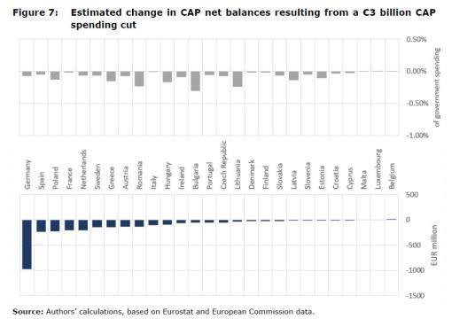 Figure 7: Estimated change in CAP net balances resulting from a €3 billion CAP spending cut