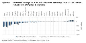 Figure 9: Estimated change in CAP net balances resulting from a €10 billion reduction in CAP pillar 1 spending