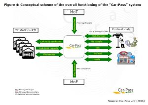 """Figure 4: Conceptual scheme of the overall functioning of the """"Car-Pass"""" system"""