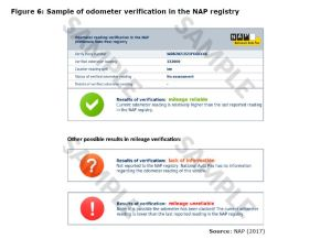 Figure 6: Sample of odometer verification in the NAP registry
