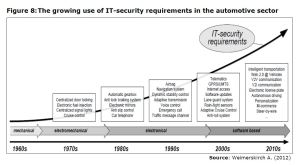 Figure 8: The growing use of IT-security requirements in the automotive sector