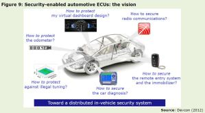 Figure 9: Security-enabled automotive ECUs: the vision